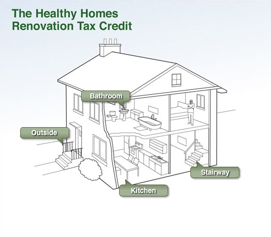 Home-reno-credit