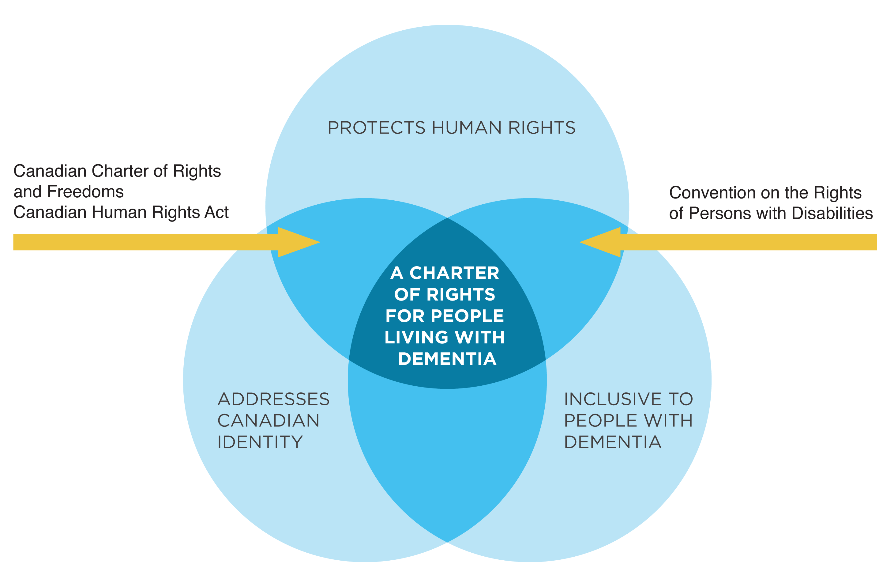 A venn diagram of human rights and dementia in Canada.